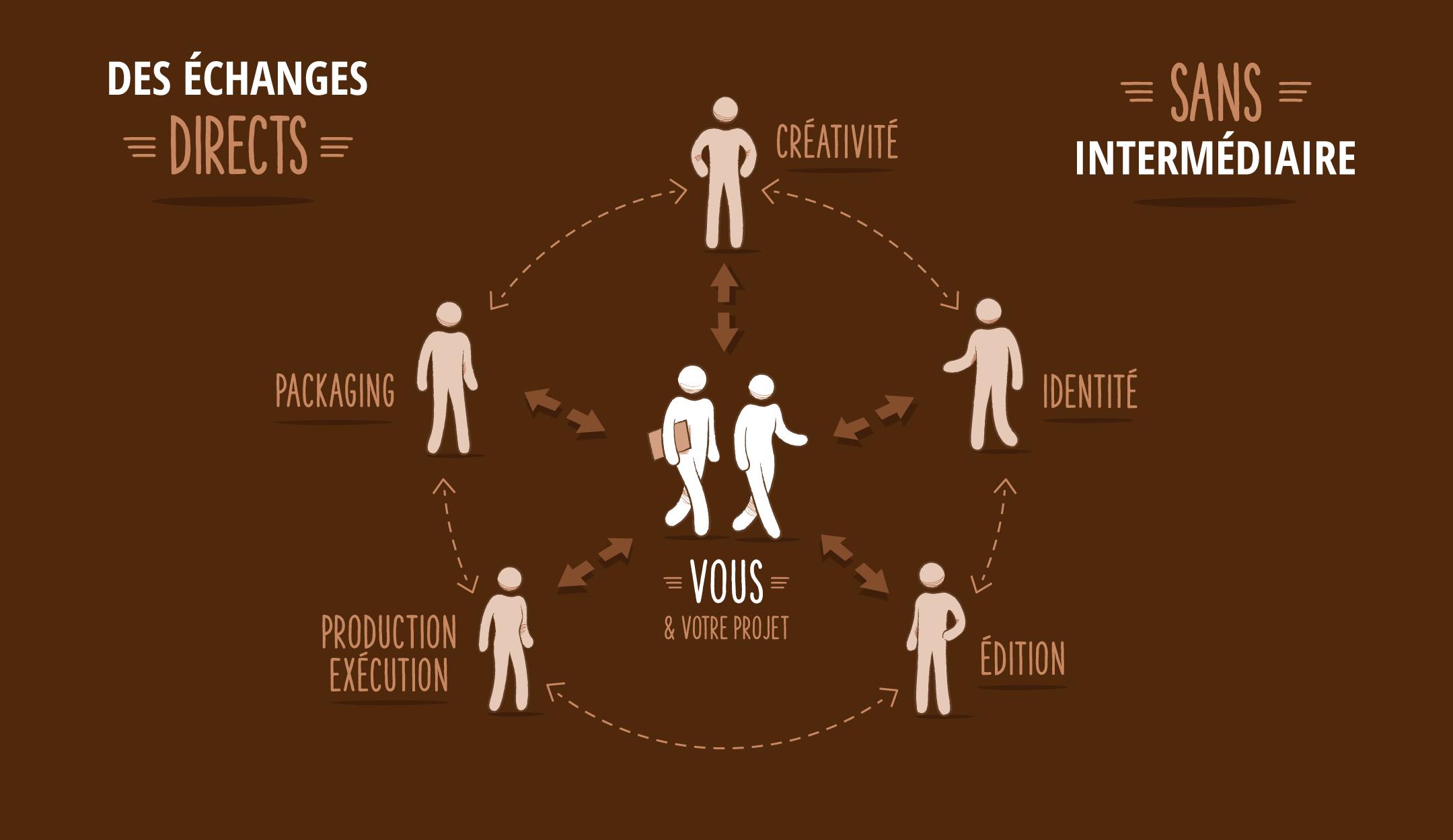 Chez Paréidolies vous parlez en direct aux différents experts (créativité, identité, édition, production, packaging).
